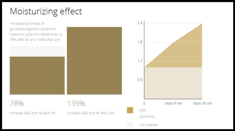 Yaluronica Moisturizing Effect